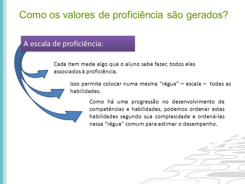 """A escala de proficiência: Cada item mede algo que o aluno sabe fazer, todos eles associados à proficiência. Isso permite colocar numa mesma """"régua"""" –"""