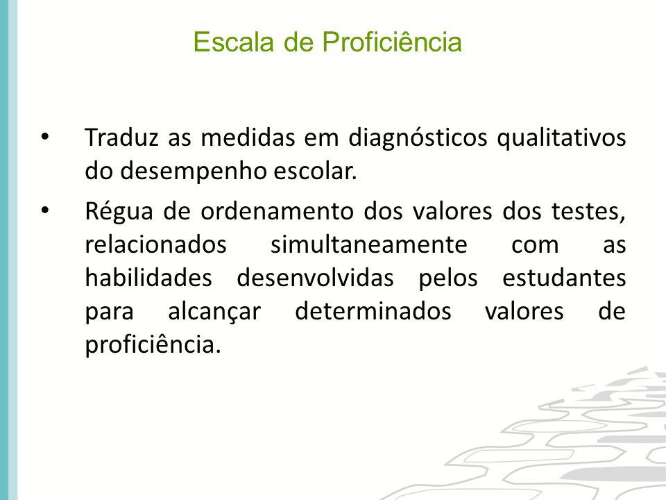 Traduz as medidas em diagnósticos qualitativos do desempenho escolar. Régua de ordenamento dos valores dos testes, relacionados simultaneamente com as