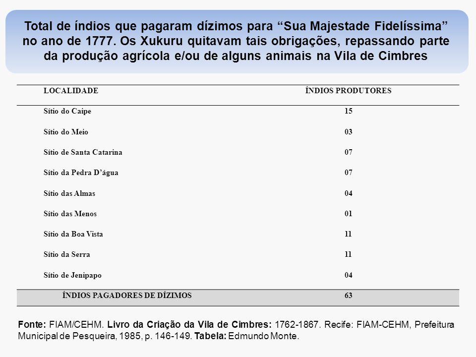 """Total de índios que pagaram dízimos para """"Sua Majestade Fidelíssima"""" no ano de 1777. Os Xukuru quitavam tais obrigações, repassando parte da produção"""