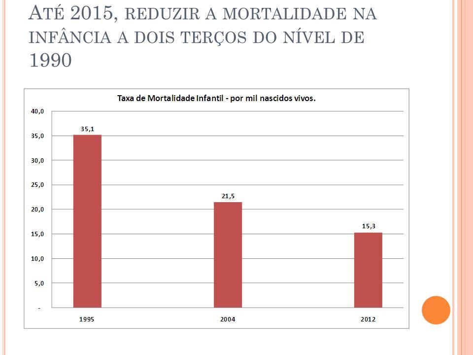 A TÉ 2015, REDUZIR A MORTALIDADE NA INFÂNCIA A DOIS TERÇOS DO NÍVEL DE 1990
