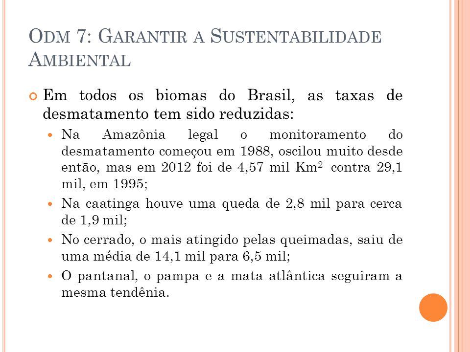 O DM 7: G ARANTIR A S USTENTABILIDADE A MBIENTAL Em todos os biomas do Brasil, as taxas de desmatamento tem sido reduzidas: Na Amazônia legal o monitoramento do desmatamento começou em 1988, oscilou muito desde então, mas em 2012 foi de 4,57 mil Km 2 contra 29,1 mil, em 1995; Na caatinga houve uma queda de 2,8 mil para cerca de 1,9 mil; No cerrado, o mais atingido pelas queimadas, saiu de uma média de 14,1 mil para 6,5 mil; O pantanal, o pampa e a mata atlântica seguiram a mesma tendênia.