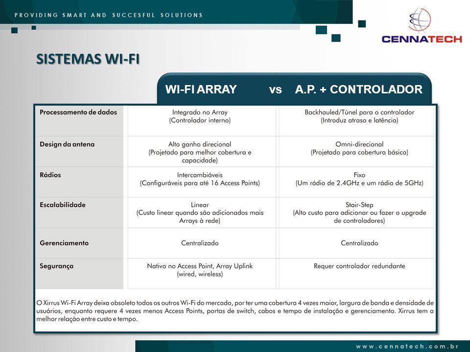 WI-FI ARRAYvsA.P. + CONTROLADOR
