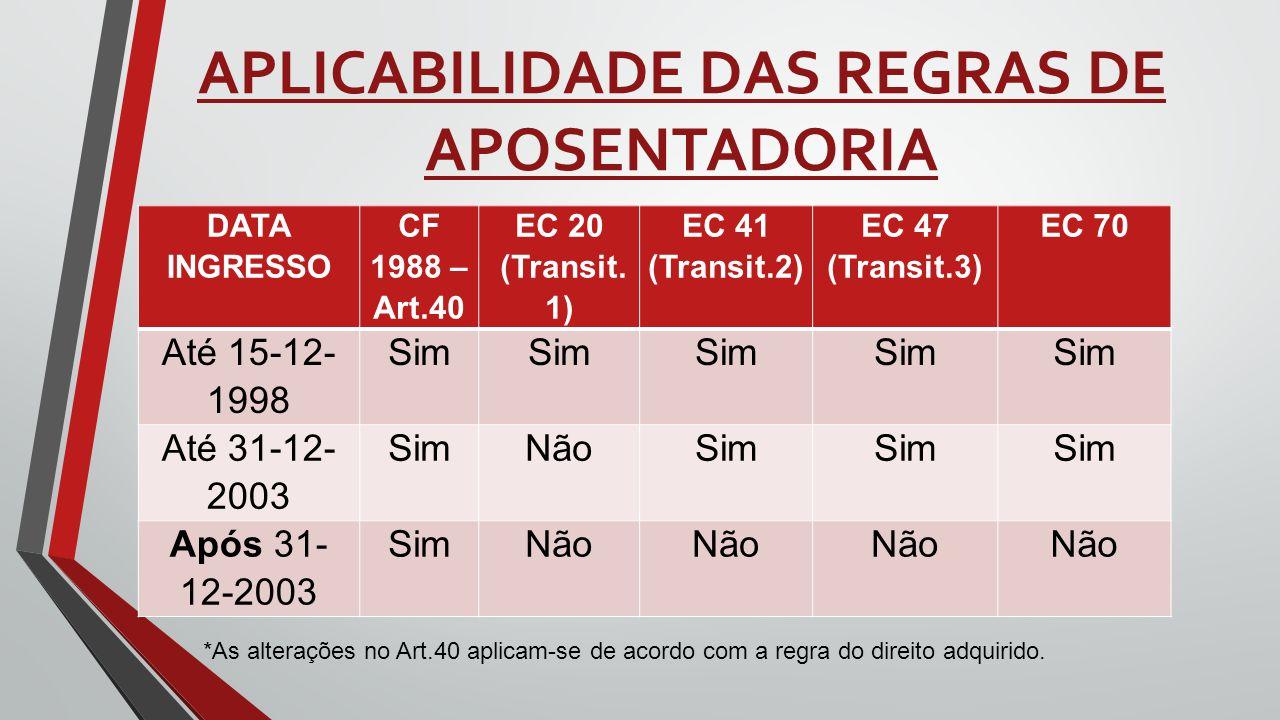 APLICABILIDADE DAS REGRAS DE APOSENTADORIA DATA INGRESSO CF 1988 – Art.40 EC 20 (Transit. 1) EC 41 (Transit.2) EC 47 (Transit.3) EC 70 Até 15-12- 1998