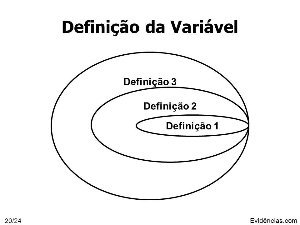Evidências.com 20/24 Definição 3 Definição 2 Definição da Variável Definição 1