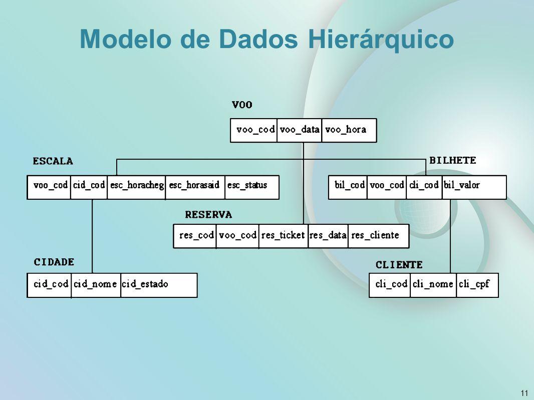 Modelo de Dados Hierárquico 11