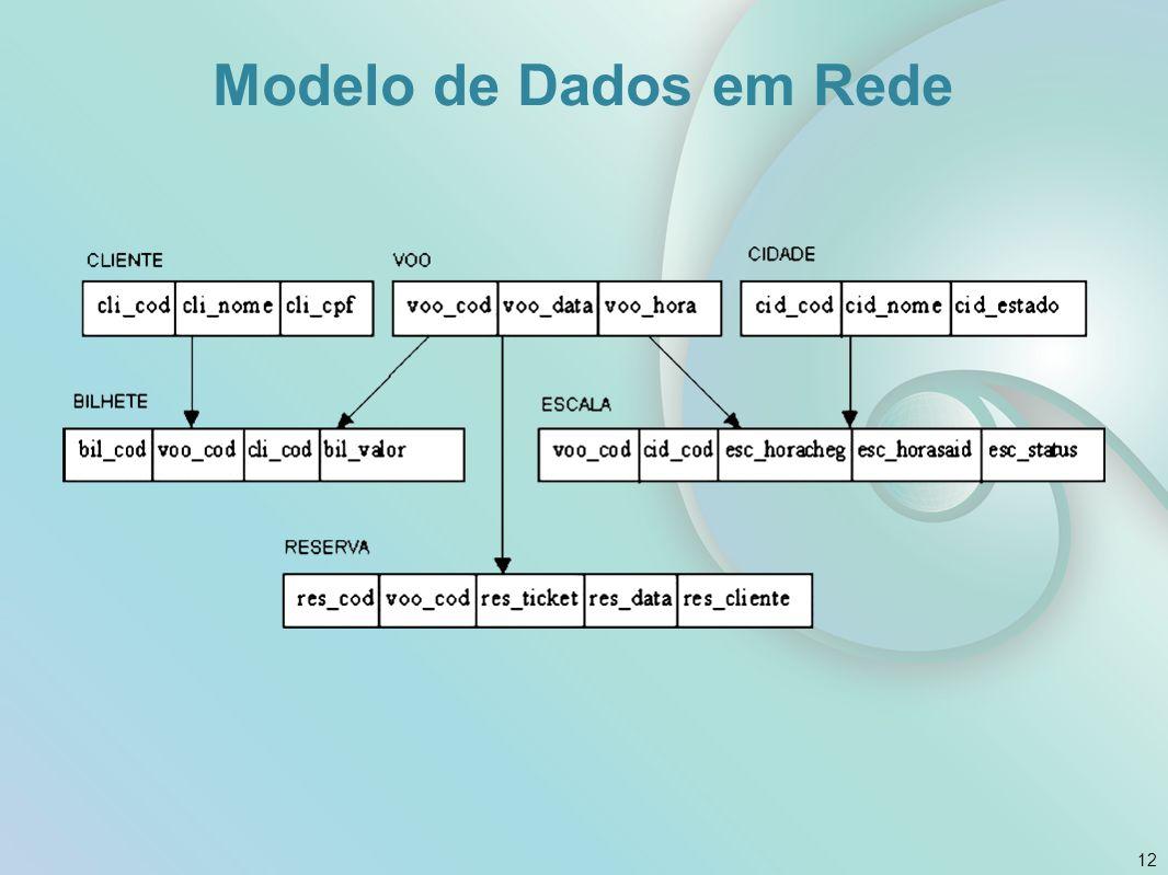 Modelo de Dados em Rede 12