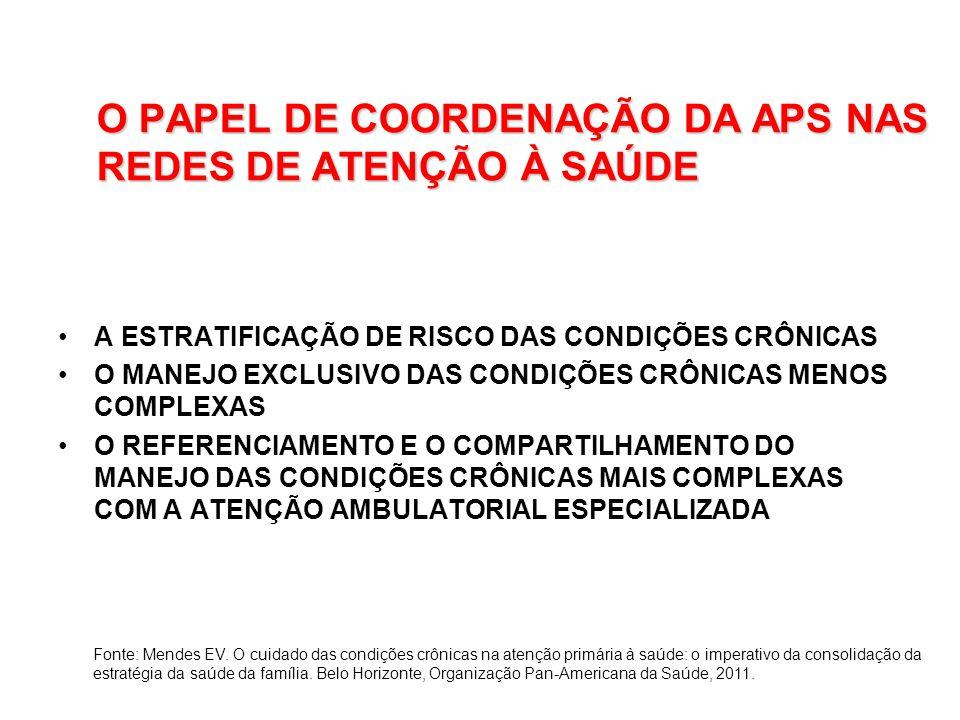 O PAPEL DE COORDENAÇÃO DA APS NAS REDES DE ATENÇÃO À SAÚDE A ESTRATIFICAÇÃO DE RISCO DAS CONDIÇÕES CRÔNICAS O MANEJO EXCLUSIVO DAS CONDIÇÕES CRÔNICAS MENOS COMPLEXAS O REFERENCIAMENTO E O COMPARTILHAMENTO DO MANEJO DAS CONDIÇÕES CRÔNICAS MAIS COMPLEXAS COM A ATENÇÃO AMBULATORIAL ESPECIALIZADA Fonte: Mendes EV.