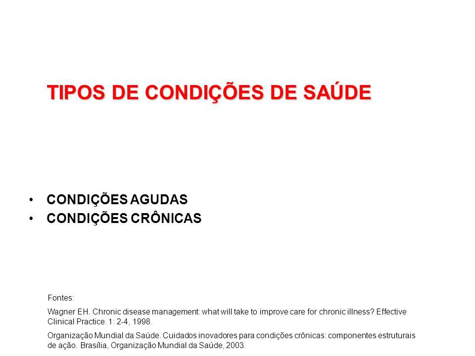 TIPOS DE CONDIÇÕES DE SAÚDE CONDIÇÕES AGUDAS CONDIÇÕES CRÔNICAS Fontes: Wagner EH.