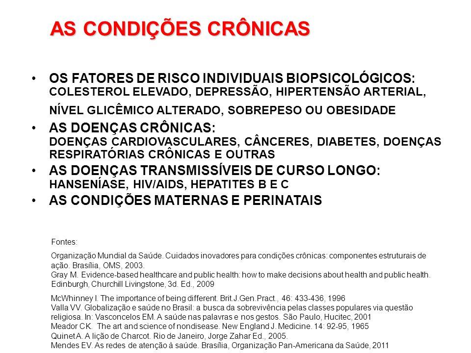 AS CONDIÇÕES CRÔNICAS OS FATORES DE RISCO INDIVIDUAIS BIOPSICOLÓGICOS: COLESTEROL ELEVADO, DEPRESSÃO, HIPERTENSÃO ARTERIAL, NÍVEL GLICÊMICO ALTERADO, SOBREPESO OU OBESIDADE AS DOENÇAS CRÔNICAS: DOENÇAS CARDIOVASCULARES, CÂNCERES, DIABETES, DOENÇAS RESPIRATÓRIAS CRÔNICAS E OUTRAS AS DOENÇAS TRANSMISSÍVEIS DE CURSO LONGO: HANSENÍASE, HIV/AIDS, HEPATITES B E C AS CONDIÇÕES MATERNAS E PERINATAIS Fontes: Organização Mundial da Saúde.