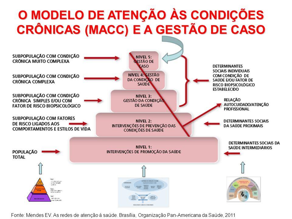 O MODELO DE ATENÇÃO ÀS CONDIÇÕES CRÔNICAS (MACC) E A GESTÃO DE CASO Fonte: Mendes EV. As redes de atenção à saúde. Brasília, Organização Pan-Americana