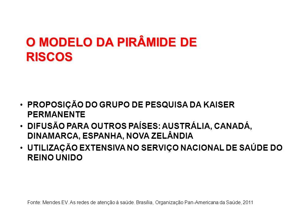 O MODELO DA PIRÂMIDE DE RISCOS PROPOSIÇÃO DO GRUPO DE PESQUISA DA KAISER PERMANENTE DIFUSÃO PARA OUTROS PAÍSES: AUSTRÁLIA, CANADÁ, DINAMARCA, ESPANHA,