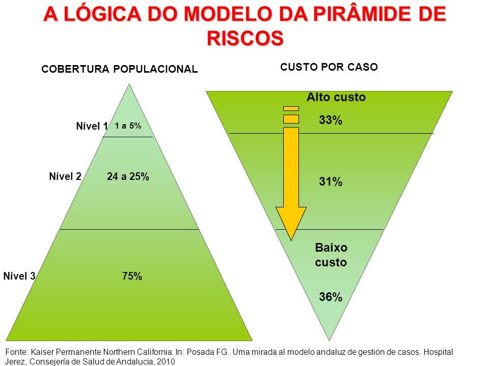 Nível 1 Nível 2 Nível 3 Alto custo Baixo custo A LÓGICA DO MODELO DA PIRÂMIDE DE RISCOS COBERTURA POPULACIONAL CUSTO POR CASO Fonte: Kaiser Permanente