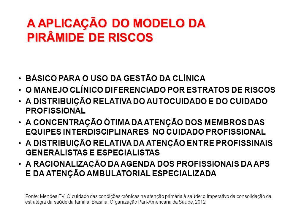 A APLICAÇÃO DO MODELO DA PIRÂMIDE DE RISCOS BÁSICO PARA O USO DA GESTÃO DA CLÍNICA O MANEJO CLÍNICO DIFERENCIADO POR ESTRATOS DE RISCOS A DISTRIBUIÇÃO RELATIVA DO AUTOCUIDADO E DO CUIDADO PROFISSIONAL A CONCENTRAÇÃO ÓTIMA DA ATENÇÃO DOS MEMBROS DAS EQUIPES INTERDISCIPLINARES NO CUIDADO PROFISSIONAL A DISTRIBUIÇÃO RELATIVA DA ATENÇÃO ENTRE PROFISSINAIS GENERALISTAS E ESPECIALISTAS A RACIONALIZAÇÃO DA AGENDA DOS PROFISSIONAIS DA APS E DA ATENÇÃO AMBULATORIAL ESPECIALIZADA Fonte: Mendes EV.