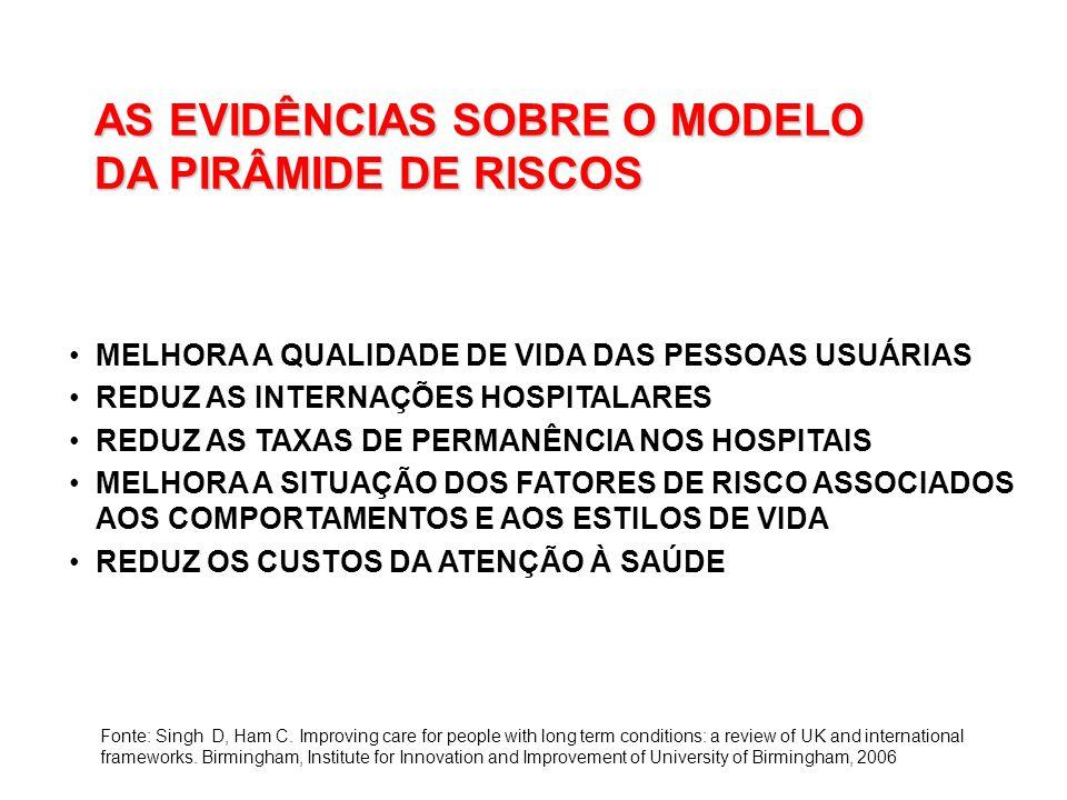 AS EVIDÊNCIAS SOBRE O MODELO DA PIRÂMIDE DE RISCOS MELHORA A QUALIDADE DE VIDA DAS PESSOAS USUÁRIAS REDUZ AS INTERNAÇÕES HOSPITALARES REDUZ AS TAXAS DE PERMANÊNCIA NOS HOSPITAIS MELHORA A SITUAÇÃO DOS FATORES DE RISCO ASSOCIADOS AOS COMPORTAMENTOS E AOS ESTILOS DE VIDA REDUZ OS CUSTOS DA ATENÇÃO À SAÚDE Fonte: Singh D, Ham C.