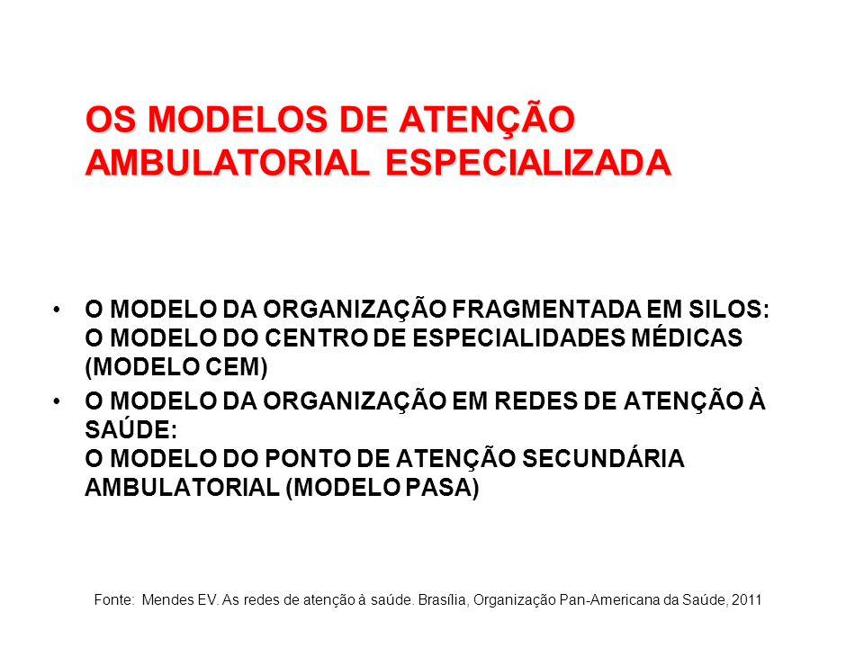 OS MODELOS DE ATENÇÃO AMBULATORIAL ESPECIALIZADA O MODELO DA ORGANIZAÇÃO FRAGMENTADA EM SILOS: O MODELO DO CENTRO DE ESPECIALIDADES MÉDICAS (MODELO CEM) O MODELO DA ORGANIZAÇÃO EM REDES DE ATENÇÃO À SAÚDE: O MODELO DO PONTO DE ATENÇÃO SECUNDÁRIA AMBULATORIAL (MODELO PASA) Fonte: Mendes EV.
