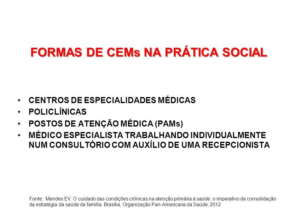 FORMAS DE CEMs NA PRÁTICA SOCIAL CENTROS DE ESPECIALIDADES MÉDICAS POLICLÍNICAS POSTOS DE ATENÇÃO MÉDICA (PAMs) MÉDICO ESPECIALISTA TRABALHANDO INDIVIDUALMENTE NUM CONSULTÓRIO COM AUXÍLIO DE UMA RECEPCIONISTA Fonte: Mendes EV.
