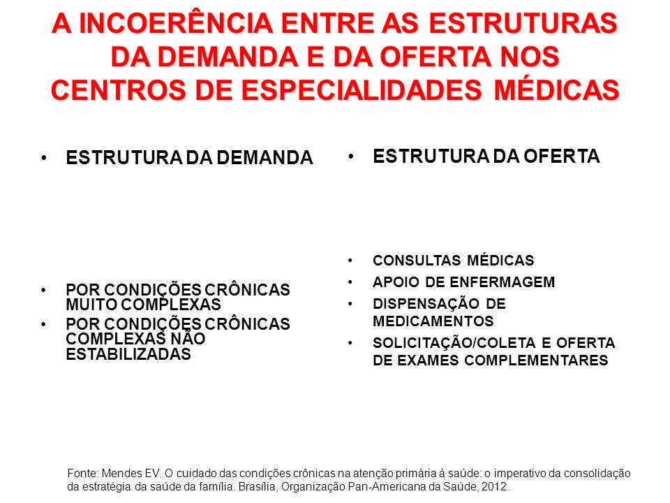 A INCOERÊNCIA ENTRE AS ESTRUTURAS DA DEMANDA E DA OFERTA NOS CENTROS DE ESPECIALIDADES MÉDICAS ESTRUTURA DA DEMANDA POR CONDIÇÕES CRÔNICAS MUITO COMPLEXAS POR CONDIÇÕES CRÔNICAS COMPLEXAS NÃO ESTABILIZADAS ESTRUTURA DA OFERTA CONSULTAS MÉDICAS APOIO DE ENFERMAGEM DISPENSAÇÃO DE MEDICAMENTOS SOLICITAÇÃO/COLETA E OFERTA DE EXAMES COMPLEMENTARES Fonte: Mendes EV.