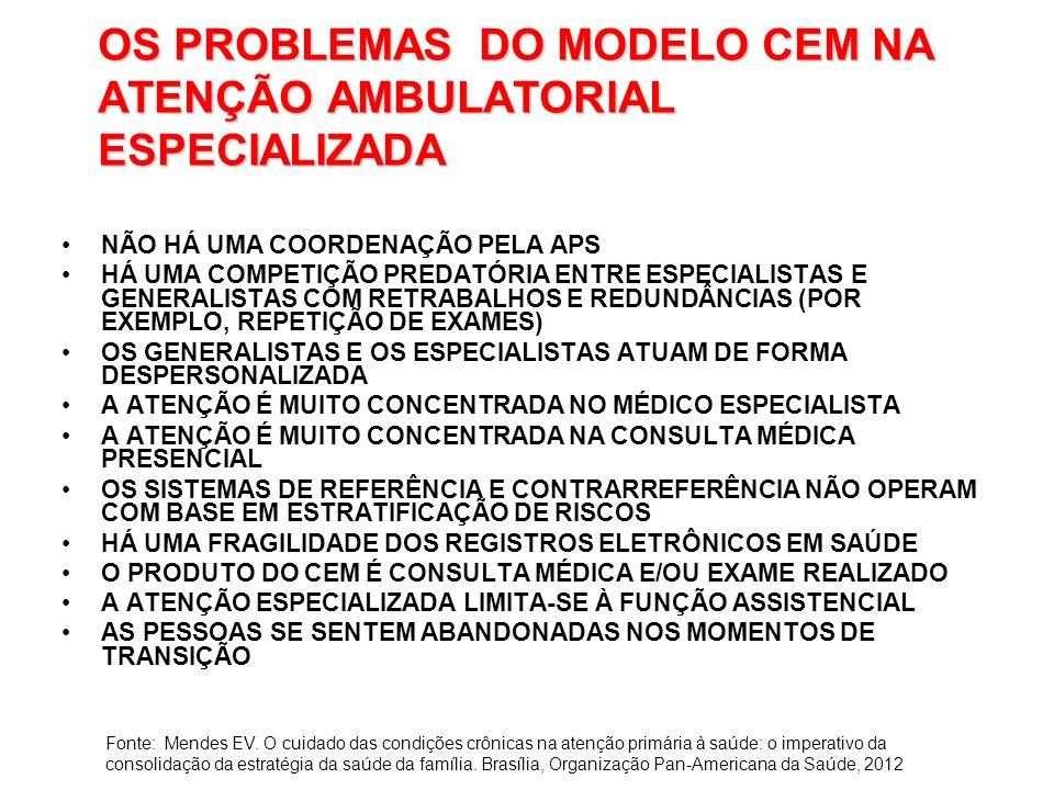 OS PROBLEMAS DO MODELO CEM NA ATENÇÃO AMBULATORIAL ESPECIALIZADA NÃO HÁ UMA COORDENAÇÃO PELA APS HÁ UMA COMPETIÇÃO PREDATÓRIA ENTRE ESPECIALISTAS E GENERALISTAS COM RETRABALHOS E REDUNDÂNCIAS (POR EXEMPLO, REPETIÇÃO DE EXAMES) OS GENERALISTAS E OS ESPECIALISTAS ATUAM DE FORMA DESPERSONALIZADA A ATENÇÃO É MUITO CONCENTRADA NO MÉDICO ESPECIALISTA A ATENÇÃO É MUITO CONCENTRADA NA CONSULTA MÉDICA PRESENCIAL OS SISTEMAS DE REFERÊNCIA E CONTRARREFERÊNCIA NÃO OPERAM COM BASE EM ESTRATIFICAÇÃO DE RISCOS HÁ UMA FRAGILIDADE DOS REGISTROS ELETRÔNICOS EM SAÚDE O PRODUTO DO CEM É CONSULTA MÉDICA E/OU EXAME REALIZADO A ATENÇÃO ESPECIALIZADA LIMITA-SE À FUNÇÃO ASSISTENCIAL AS PESSOAS SE SENTEM ABANDONADAS NOS MOMENTOS DE TRANSIÇÃO Fonte: Mendes EV.