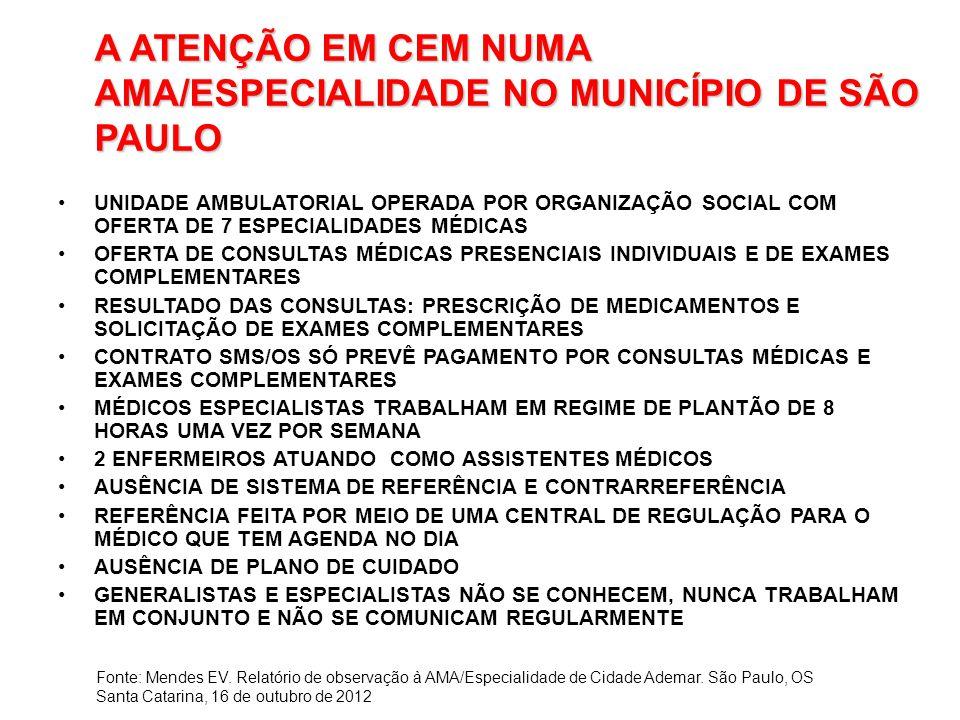 A ATENÇÃO EM CEM NUMA AMA/ESPECIALIDADE NO MUNICÍPIO DE SÃO PAULO UNIDADE AMBULATORIAL OPERADA POR ORGANIZAÇÃO SOCIAL COM OFERTA DE 7 ESPECIALIDADES MÉDICAS OFERTA DE CONSULTAS MÉDICAS PRESENCIAIS INDIVIDUAIS E DE EXAMES COMPLEMENTARES RESULTADO DAS CONSULTAS: PRESCRIÇÃO DE MEDICAMENTOS E SOLICITAÇÃO DE EXAMES COMPLEMENTARES CONTRATO SMS/OS SÓ PREVÊ PAGAMENTO POR CONSULTAS MÉDICAS E EXAMES COMPLEMENTARES MÉDICOS ESPECIALISTAS TRABALHAM EM REGIME DE PLANTÃO DE 8 HORAS UMA VEZ POR SEMANA 2 ENFERMEIROS ATUANDO COMO ASSISTENTES MÉDICOS AUSÊNCIA DE SISTEMA DE REFERÊNCIA E CONTRARREFERÊNCIA REFERÊNCIA FEITA POR MEIO DE UMA CENTRAL DE REGULAÇÃO PARA O MÉDICO QUE TEM AGENDA NO DIA AUSÊNCIA DE PLANO DE CUIDADO GENERALISTAS E ESPECIALISTAS NÃO SE CONHECEM, NUNCA TRABALHAM EM CONJUNTO E NÃO SE COMUNICAM REGULARMENTE Fonte: Mendes EV.