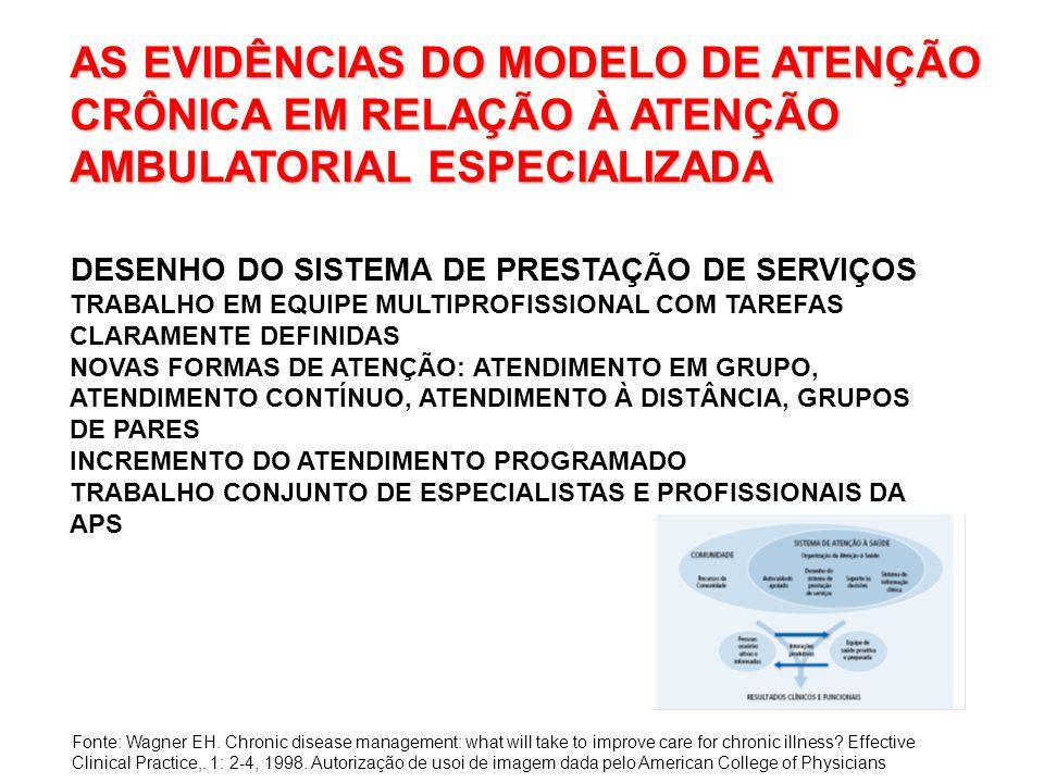 AS EVIDÊNCIAS DO MODELO DE ATENÇÃO CRÔNICA EM RELAÇÃO À ATENÇÃO AMBULATORIAL ESPECIALIZADA DESENHO DO SISTEMA DE PRESTAÇÃO DE SERVIÇOS TRABALHO EM EQUIPE MULTIPROFISSIONAL COM TAREFAS CLARAMENTE DEFINIDAS NOVAS FORMAS DE ATENÇÃO: ATENDIMENTO EM GRUPO, ATENDIMENTO CONTÍNUO, ATENDIMENTO À DISTÂNCIA, GRUPOS DE PARES INCREMENTO DO ATENDIMENTO PROGRAMADO TRABALHO CONJUNTO DE ESPECIALISTAS E PROFISSIONAIS DA APS Fonte: Wagner EH.