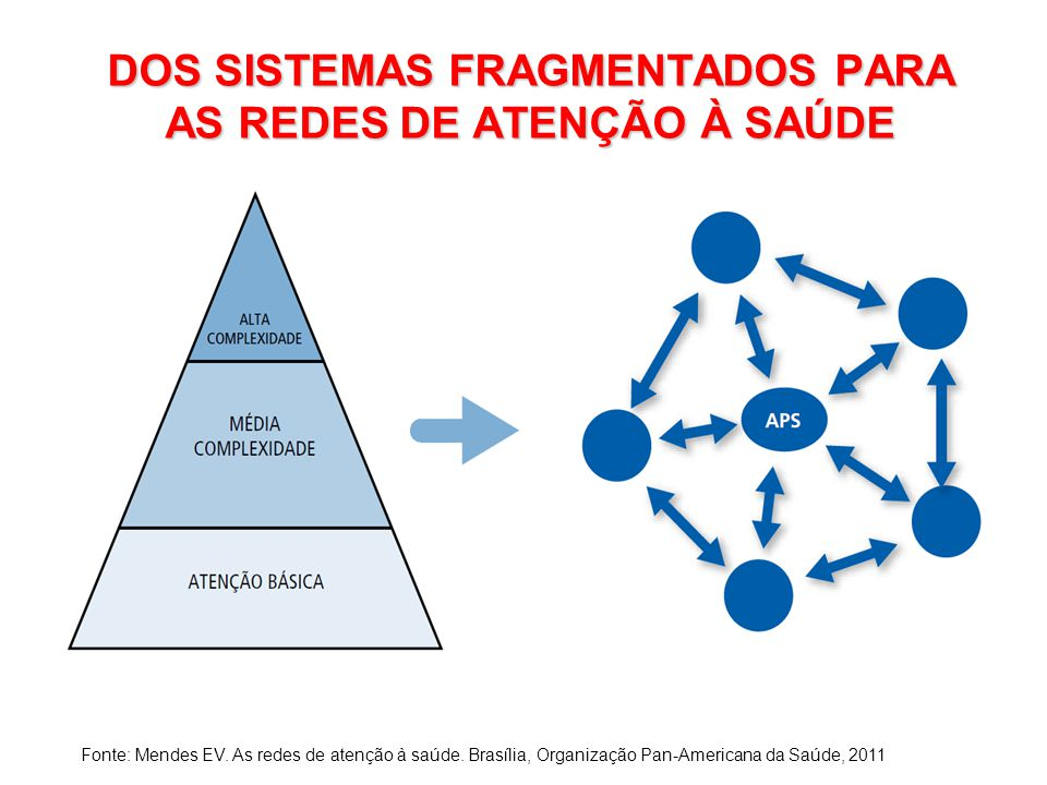 DOS SISTEMAS FRAGMENTADOS PARA AS REDES DE ATENÇÃO À SAÚDE Fonte: Mendes EV.