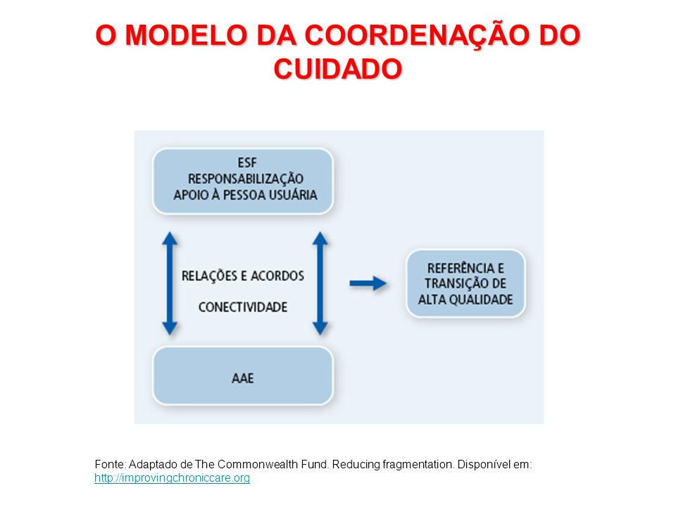 O MODELO DA COORDENAÇÃO DO CUIDADO Fonte: Adaptado de The Commonwealth Fund. Reducing fragmentation. Disponível em: http://improvingchroniccare.org ht