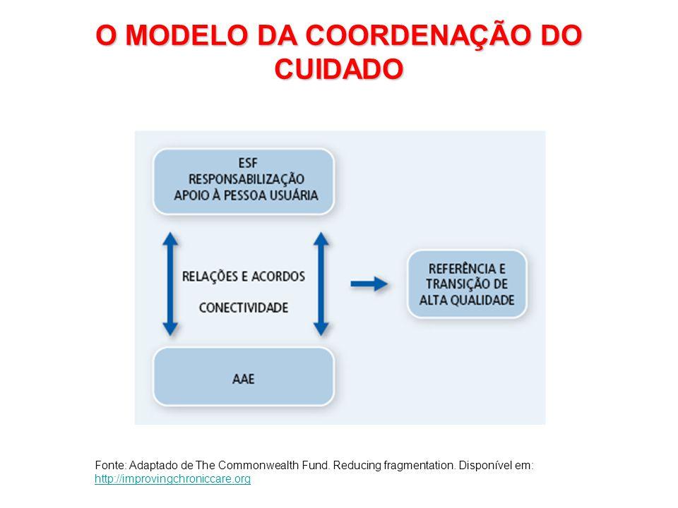 O MODELO DA COORDENAÇÃO DO CUIDADO Fonte: Adaptado de The Commonwealth Fund.