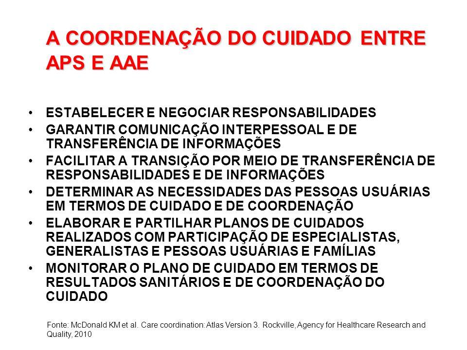 A COORDENAÇÃO DO CUIDADO ENTRE APS E AAE ESTABELECER E NEGOCIAR RESPONSABILIDADES GARANTIR COMUNICAÇÃO INTERPESSOAL E DE TRANSFERÊNCIA DE INFORMAÇÕES FACILITAR A TRANSIÇÃO POR MEIO DE TRANSFERÊNCIA DE RESPONSABILIDADES E DE INFORMAÇÕES DETERMINAR AS NECESSIDADES DAS PESSOAS USUÁRIAS EM TERMOS DE CUIDADO E DE COORDENAÇÃO ELABORAR E PARTILHAR PLANOS DE CUIDADOS REALIZADOS COM PARTICIPAÇÃO DE ESPECIALISTAS, GENERALISTAS E PESSOAS USUÁRIAS E FAMÍLIAS MONITORAR O PLANO DE CUIDADO EM TERMOS DE RESULTADOS SANITÁRIOS E DE COORDENAÇÃO DO CUIDADO Fonte: McDonald KM et al.