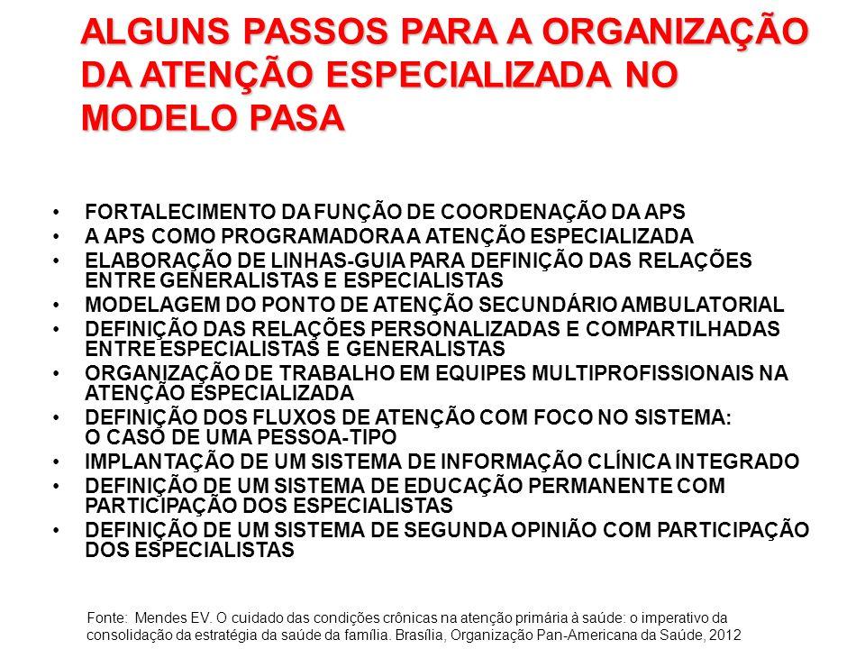 ALGUNS PASSOS PARA A ORGANIZAÇÃO DA ATENÇÃO ESPECIALIZADA NO MODELO PASA FORTALECIMENTO DA FUNÇÃO DE COORDENAÇÃO DA APS A APS COMO PROGRAMADORA A ATENÇÃO ESPECIALIZADA ELABORAÇÃO DE LINHAS-GUIA PARA DEFINIÇÃO DAS RELAÇÕES ENTRE GENERALISTAS E ESPECIALISTAS MODELAGEM DO PONTO DE ATENÇÃO SECUNDÁRIO AMBULATORIAL DEFINIÇÃO DAS RELAÇÕES PERSONALIZADAS E COMPARTILHADAS ENTRE ESPECIALISTAS E GENERALISTAS ORGANIZAÇÃO DE TRABALHO EM EQUIPES MULTIPROFISSIONAIS NA ATENÇÃO ESPECIALIZADA DEFINIÇÃO DOS FLUXOS DE ATENÇÃO COM FOCO NO SISTEMA: O CASO DE UMA PESSOA-TIPO IMPLANTAÇÃO DE UM SISTEMA DE INFORMAÇÃO CLÍNICA INTEGRADO DEFINIÇÃO DE UM SISTEMA DE EDUCAÇÃO PERMANENTE COM PARTICIPAÇÃO DOS ESPECIALISTAS DEFINIÇÃO DE UM SISTEMA DE SEGUNDA OPINIÃO COM PARTICIPAÇÃO DOS ESPECIALISTAS Fonte: Mendes EV.