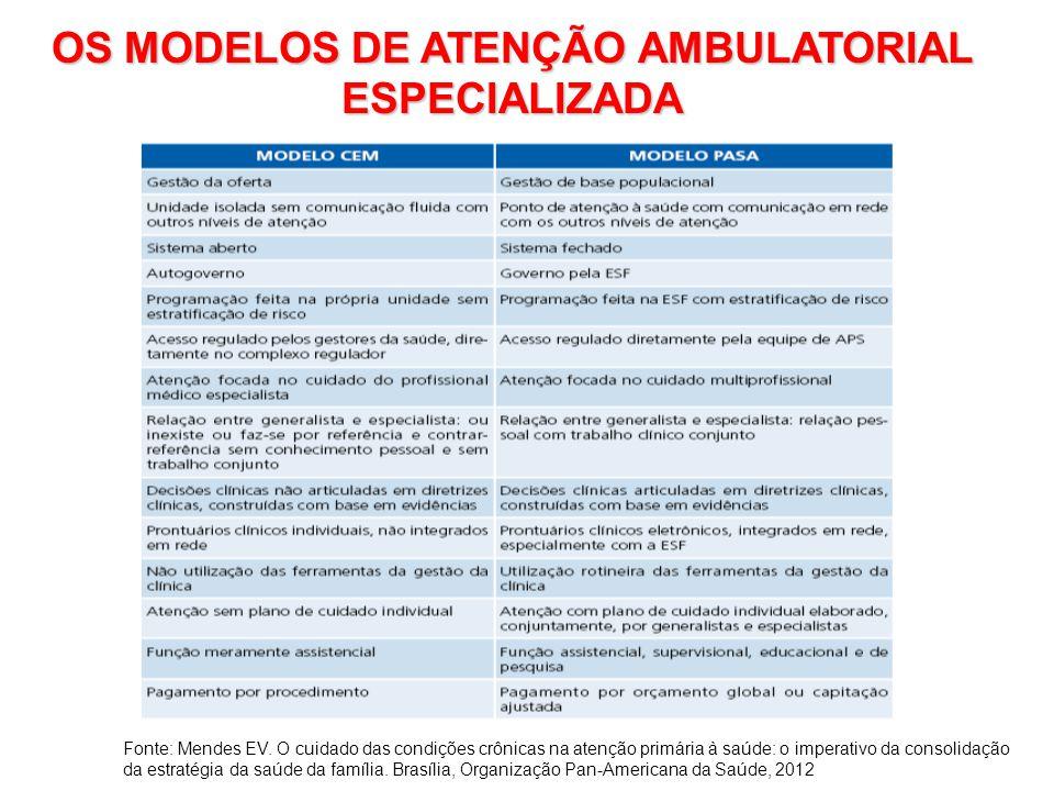 OS MODELOS DE ATENÇÃO AMBULATORIAL ESPECIALIZADA Fonte: Mendes EV. O cuidado das condições crônicas na atenção primária à saúde: o imperativo da conso