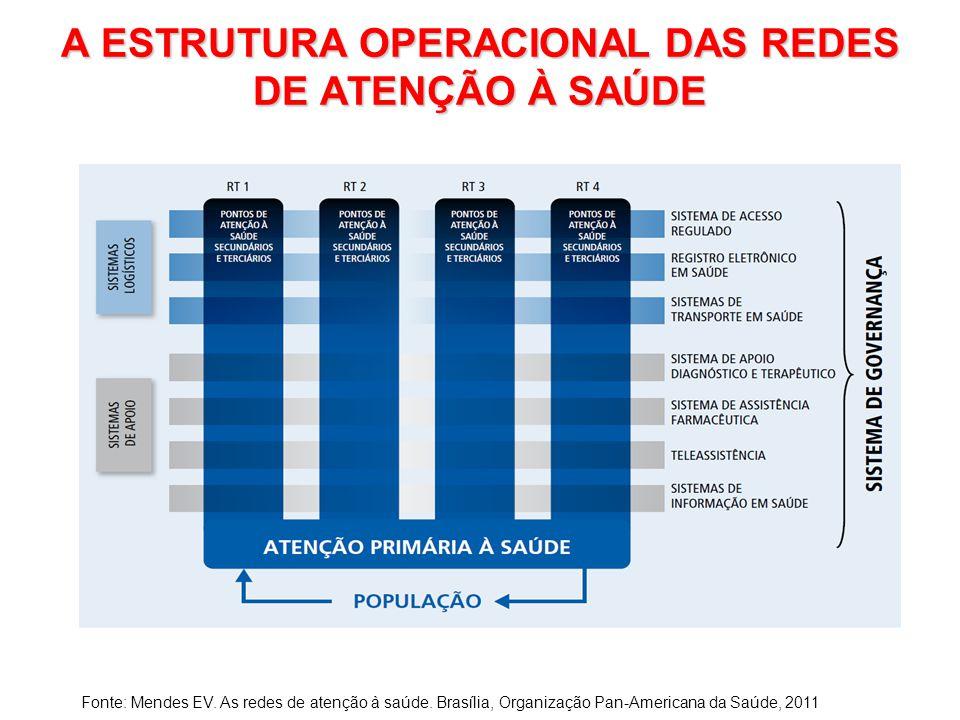 A ESTRUTURA OPERACIONAL DAS REDES DE ATENÇÃO À SAÚDE Fonte: Mendes EV. As redes de atenção à saúde. Brasília, Organização Pan-Americana da Saúde, 2011