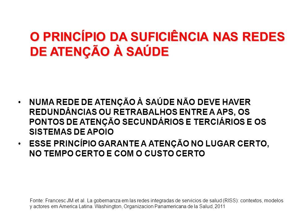 O PRINCÍPIO DA SUFICIÊNCIA NAS REDES DE ATENÇÃO À SAÚDE NUMA REDE DE ATENÇÃO À SAÚDE NÃO DEVE HAVER REDUNDÂNCIAS OU RETRABALHOS ENTRE A APS, OS PONTOS DE ATENÇÃO SECUNDÁRIOS E TERCIÁRIOS E OS SISTEMAS DE APOIO ESSE PRINCÍPIO GARANTE A ATENÇÃO NO LUGAR CERTO, NO TEMPO CERTO E COM O CUSTO CERTO Fonte: Francesc JM et al.