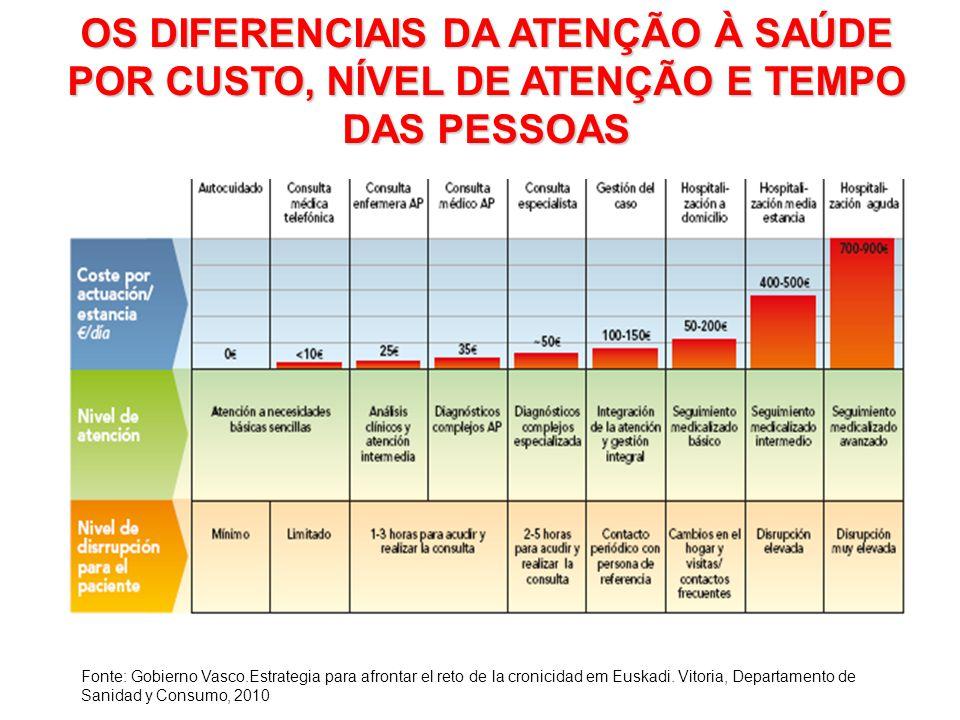 OS DIFERENCIAIS DA ATENÇÃO À SAÚDE POR CUSTO, NÍVEL DE ATENÇÃO E TEMPO DAS PESSOAS Fonte: Gobierno Vasco.Estrategia para afrontar el reto de la cronicidad em Euskadi.