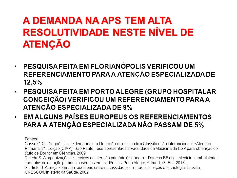 A DEMANDA NA APS TEM ALTA RESOLUTIVIDADE NESTE NÍVEL DE ATENÇÃO PESQUISA FEITA EM FLORIANÓPOLIS VERIFICOU UM REFERENCIAMENTO PARA A ATENÇÃO ESPECIALIZADA DE 12,5% PESQUISA FEITA EM PORTO ALEGRE (GRUPO HOSPITALAR CONCEIÇÃO) VERIFICOU UM REFERENCIAMENTO PARA A ATENÇÃO ESPECIALIZADA DE 9% EM ALGUNS PAÍSES EUROPEUS OS REFERENCIAMENTOS PARA A ATENÇÃO ESPECIALIZADA NÃO PASSAM DE 5% Fontes: Gusso GDF.