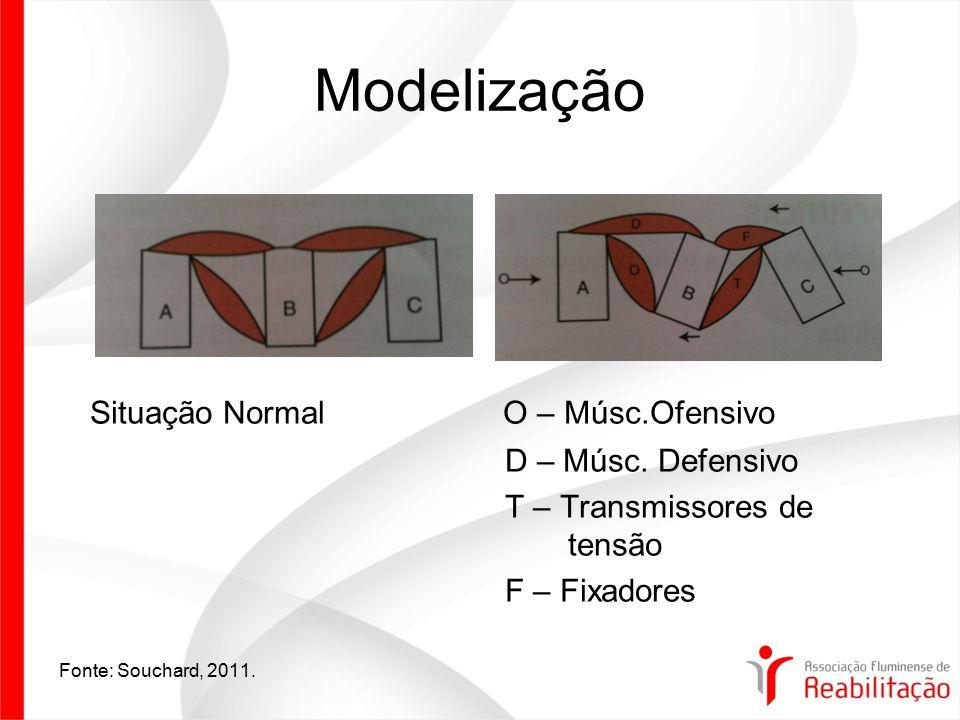 Modelização Situação Normal O – Músc.Ofensivo D – Músc. Defensivo T – Transmissores de tensão F – Fixadores Fonte: Souchard, 2011.