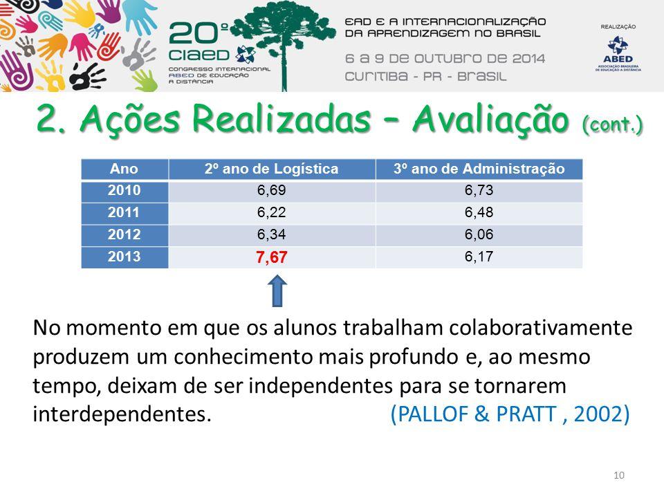 2. Ações Realizadas – Avaliação (cont.) Ano2º ano de Logística3º ano de Administração 20106,696,73 20116,226,48 20126,346,06 2013 7,67 6,17 10 No mome