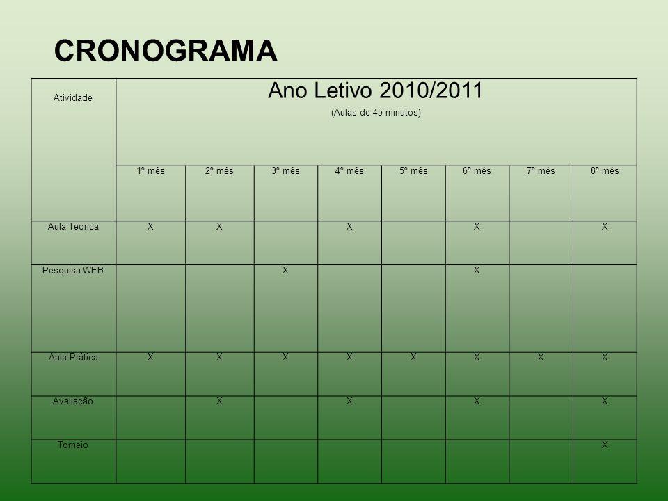 Atividade Ano Letivo 2010/2011 (Aulas de 45 minutos) 1º mês2º mês3º mês4º mês5º mês6º mês7º mês8º mês Aula TeóricaXXXXX Pesquisa WEBXX Aula PráticaXXXXXXXX AvaliaçãoXXXX TorneioX CRONOGRAMA