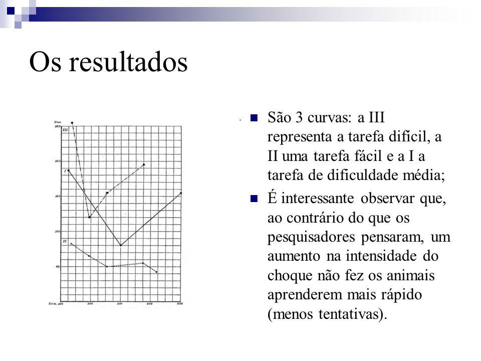 Os resultados São 3 curvas: a III representa a tarefa difícil, a II uma tarefa fácil e a I a tarefa de dificuldade média; É interessante observar que,
