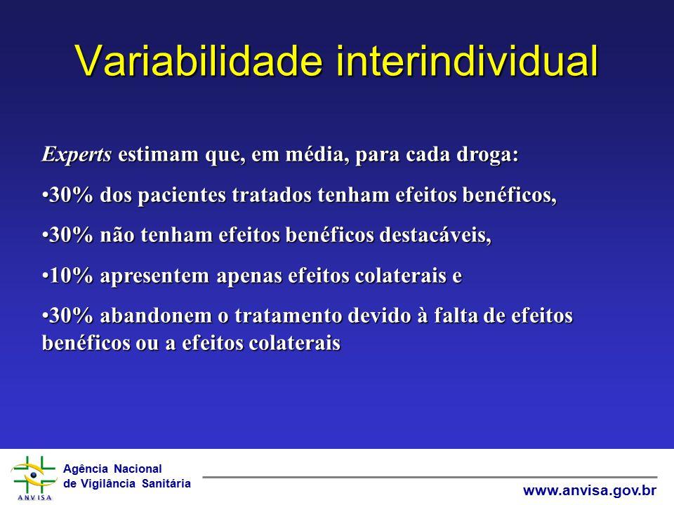 Agência Nacional de Vigilância Sanitária www.anvisa.gov.br Variabilidade interindividual Experts estimam que, em média, para cada droga: 30% dos pacie