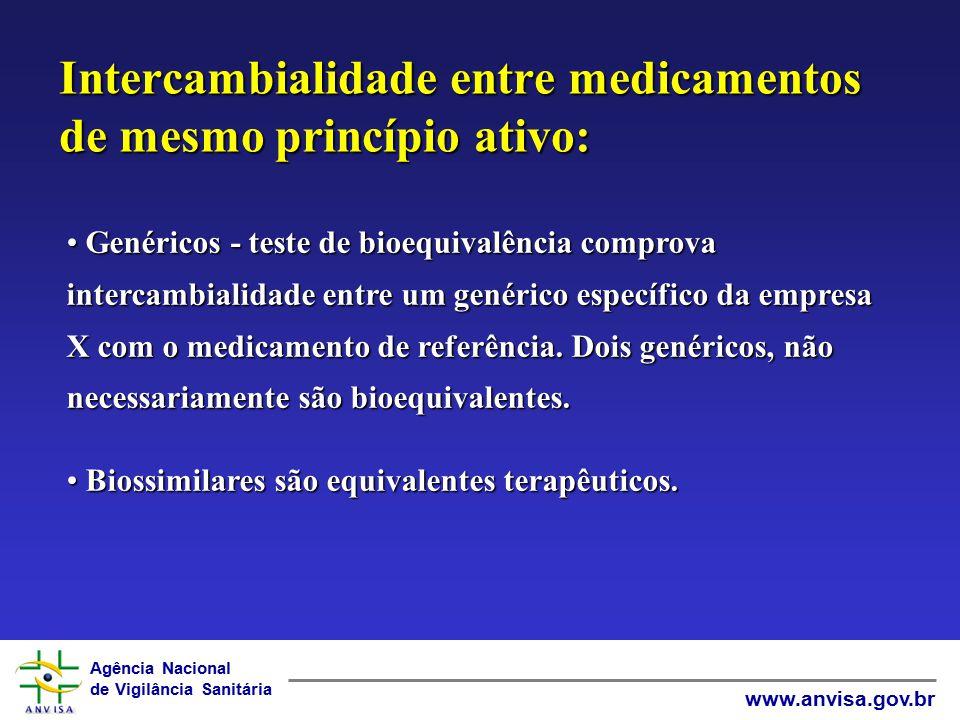 Agência Nacional de Vigilância Sanitária www.anvisa.gov.br Intercambialidade entre medicamentos de mesmo princípio ativo: Genéricos - teste de bioequi
