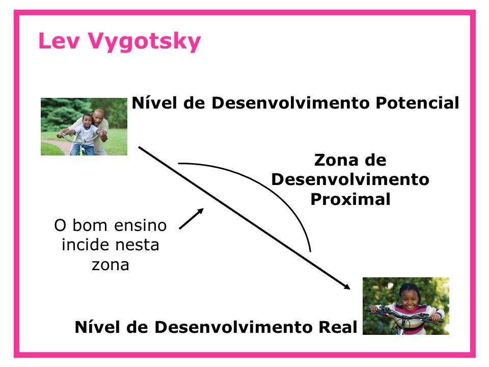Lev Vygotsky Pouco desafiador Ensinar o que a criança já sabe Ir além do que ela pode aprender Ineficaz Partir do que a criança domina para ampliar seu conhecimento Ideal