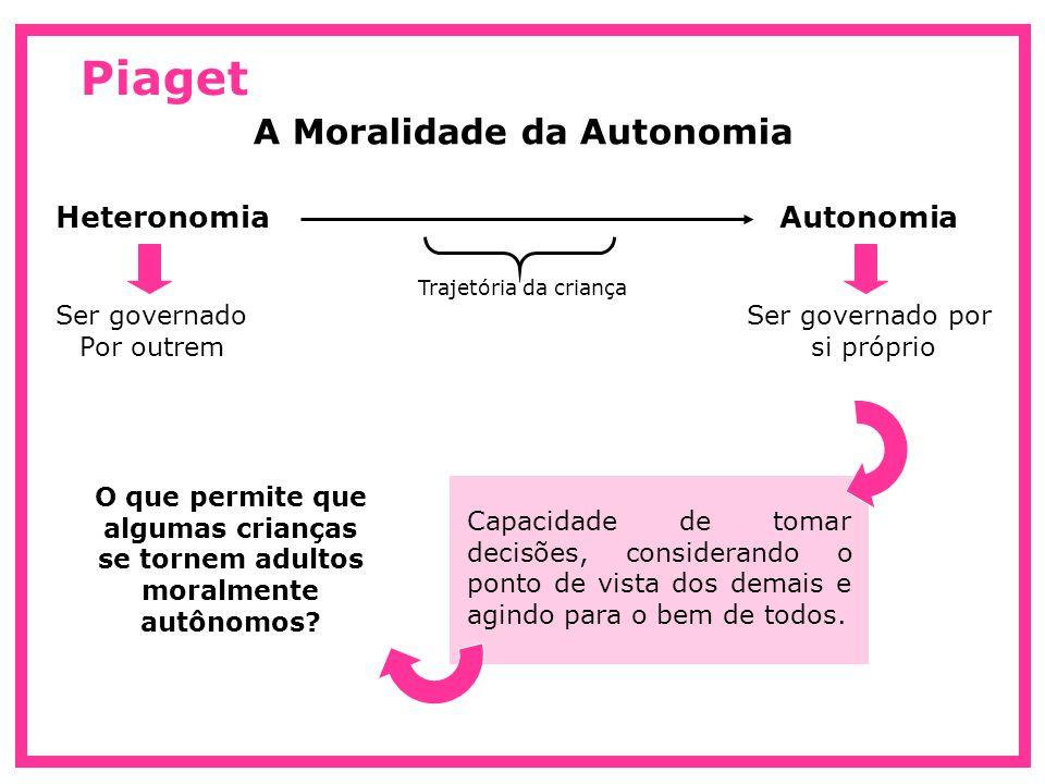 Piaget A Moralidade da Autonomia AutonomiaHeteronomia Ser governado por si próprio Ser governado Por outrem Capacidade de tomar decisões, considerando o ponto de vista dos demais e agindo para o bem de todos.