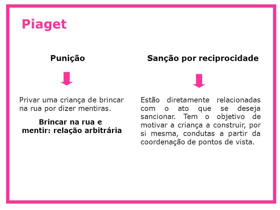 Piaget PuniçãoSanção por reciprocidade Privar uma criança de brincar na rua por dizer mentiras. Brincar na rua e mentir: relação arbitrária Estão dire