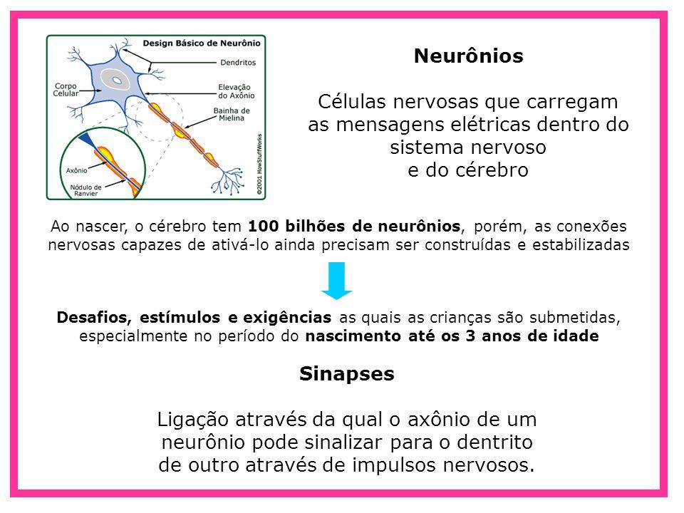 Neurônios Células nervosas que carregam as mensagens elétricas dentro do sistema nervoso e do cérebro Ao nascer, o cérebro tem 100 bilhões de neurônio