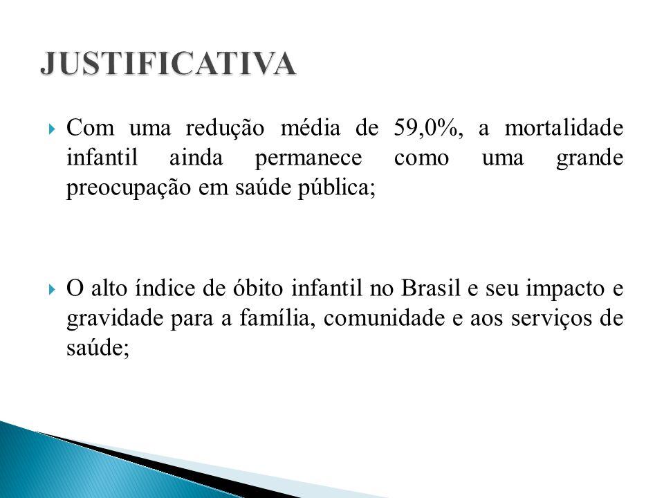  Com uma redução média de 59,0%, a mortalidade infantil ainda permanece como uma grande preocupação em saúde pública;  O alto índice de óbito infantil no Brasil e seu impacto e gravidade para a família, comunidade e aos serviços de saúde;