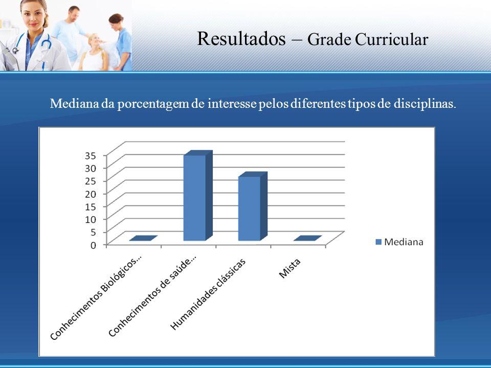Resultados – Grade Curricular Mediana da porcentagem de interesse pelos diferentes tipos de disciplinas.