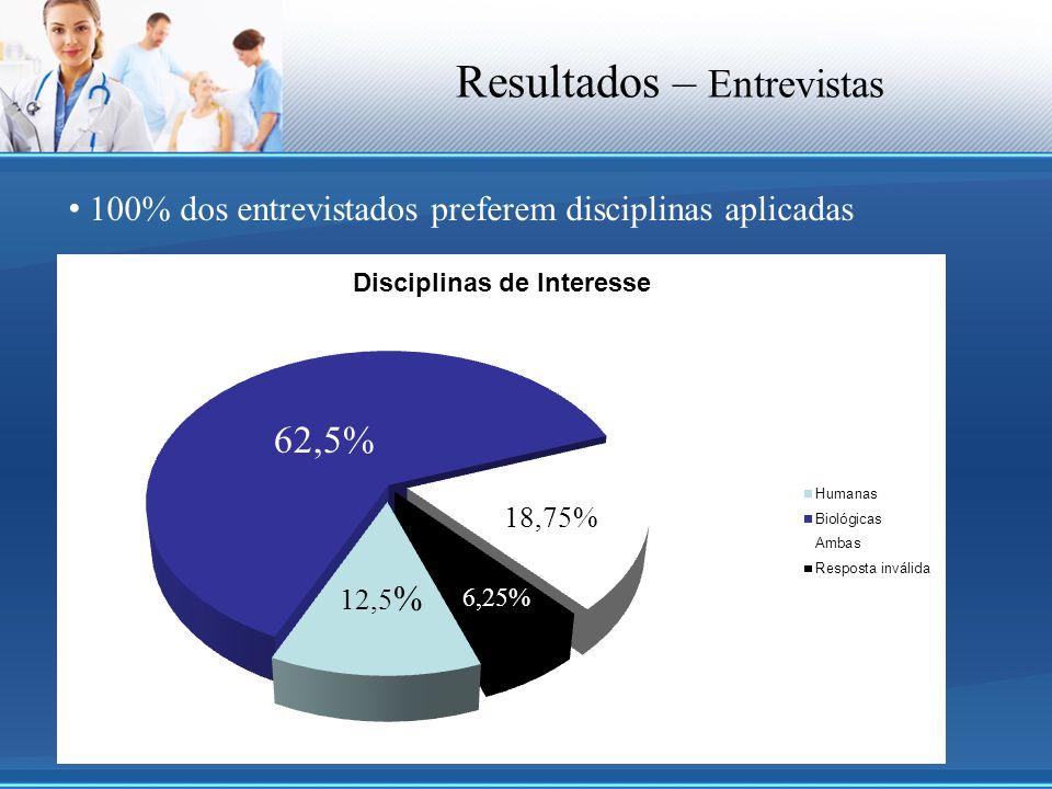 100% dos entrevistados preferem disciplinas aplicadas