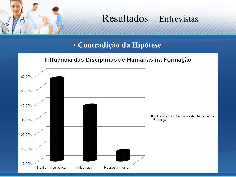 Resultados – Entrevistas Contradição da Hipótese