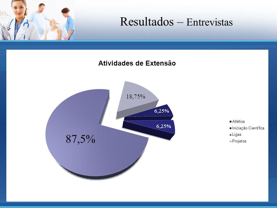 Resultados – Entrevistas