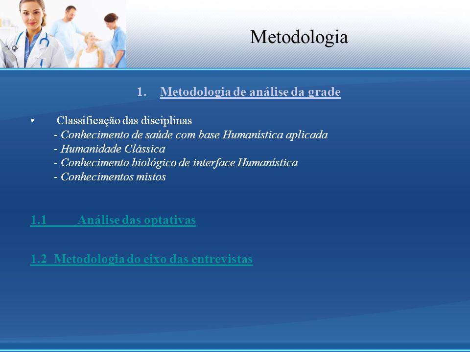 Metodologia 1.Metodologia de análise da grade Classificação das disciplinas - Conhecimento de saúde com base Humanística aplicada - Humanidade Clássic